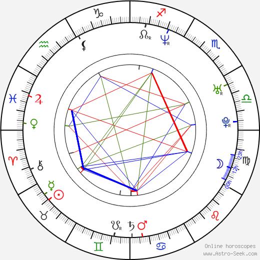 Tamzin Malleson birth chart, Tamzin Malleson astro natal horoscope, astrology