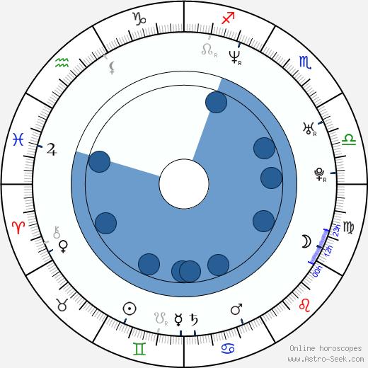 Tudor Chirila wikipedia, horoscope, astrology, instagram