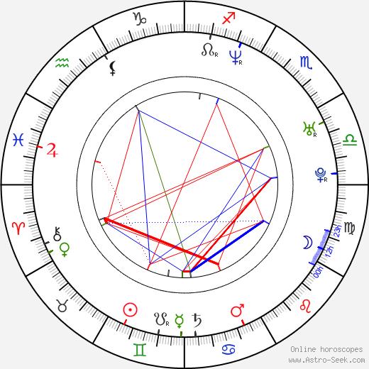 Tudor Chirila astro natal birth chart, Tudor Chirila horoscope, astrology
