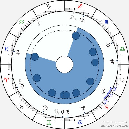 Vanessa Blue wikipedia, horoscope, astrology, instagram