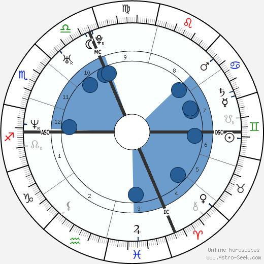 Vigor Bovolenta wikipedia, horoscope, astrology, instagram