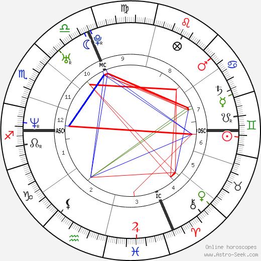 Вигор Боволента Vigor Bovolenta день рождения гороскоп, Vigor Bovolenta Натальная карта онлайн