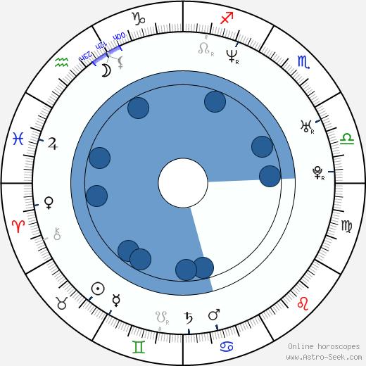 Yadhira Carrillo wikipedia, horoscope, astrology, instagram