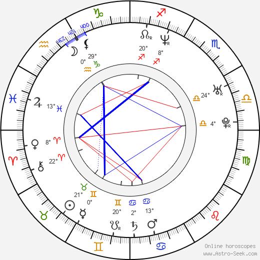 Yadhira Carrillo birth chart, biography, wikipedia 2020, 2021