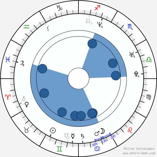 Zdeněk Velen wikipedia, horoscope, astrology, instagram