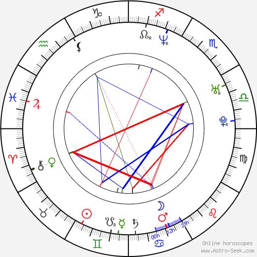 Zdeněk Velen birth chart, Zdeněk Velen astro natal horoscope, astrology