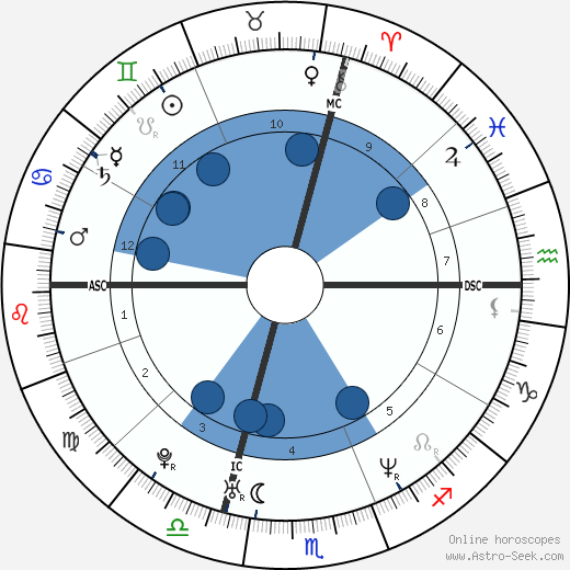 Alanis Morissette horoscope, astrology, sign, zodiac, date of birth, instagram