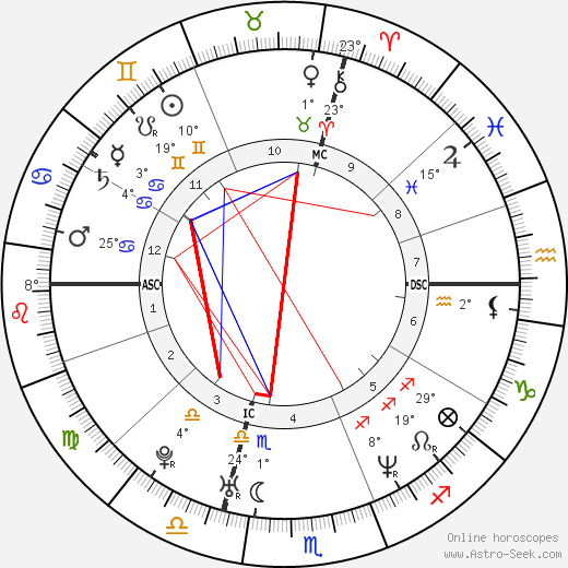 Alanis Morissette birth chart, biography, wikipedia 2018, 2019