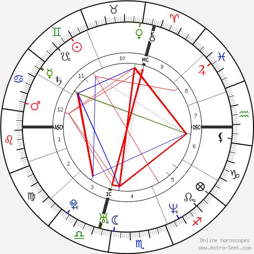 Alanis Morissette astro natal birth chart, Alanis Morissette horoscope, astrology