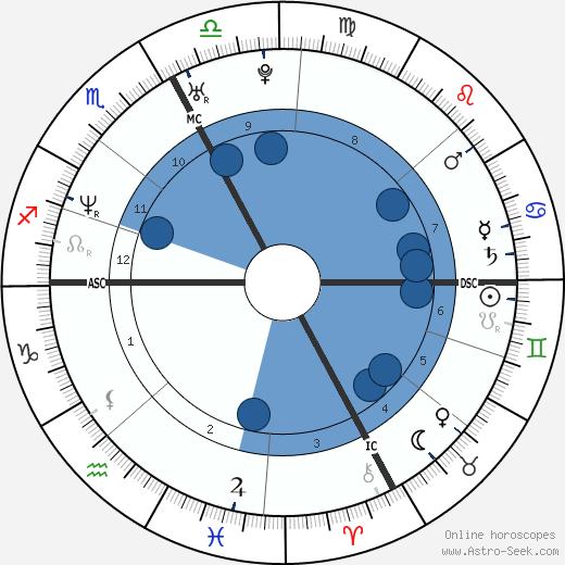 Alexandre Astier wikipedia, horoscope, astrology, instagram
