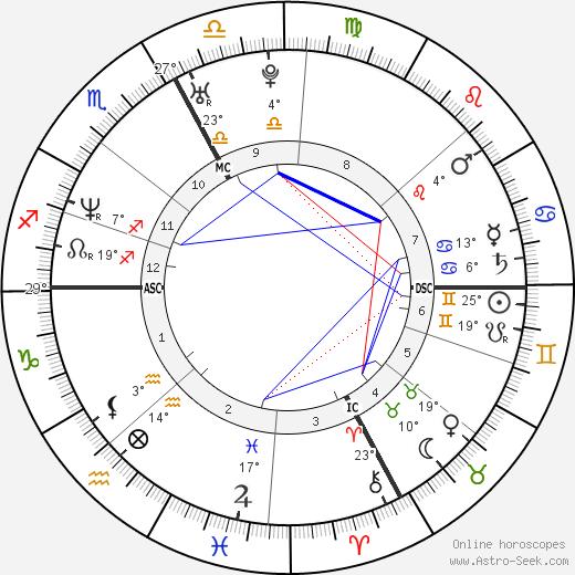 Alexandre Astier tema natale, biography, Biografia da Wikipedia 2020, 2021