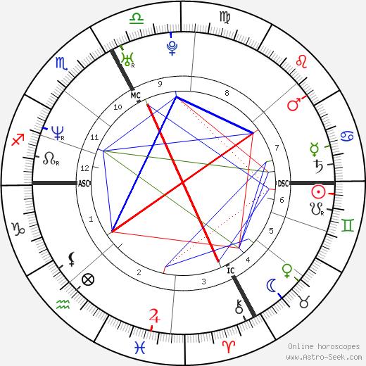 Alexandre Astier день рождения гороскоп, Alexandre Astier Натальная карта онлайн