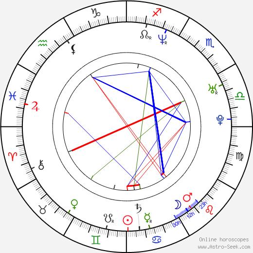 Алисия Горансон Alicia Goranson день рождения гороскоп, Alicia Goranson Натальная карта онлайн