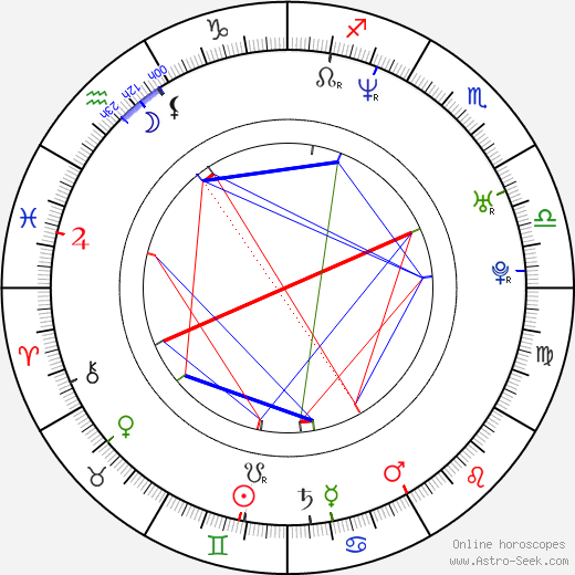 Andrew Cull astro natal birth chart, Andrew Cull horoscope, astrology