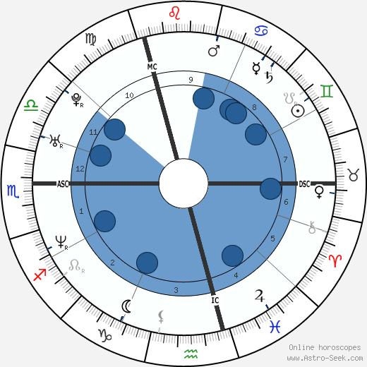 Bear Grylls wikipedia, horoscope, astrology, instagram