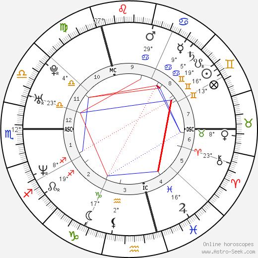 Bear Grylls birth chart, biography, wikipedia 2019, 2020