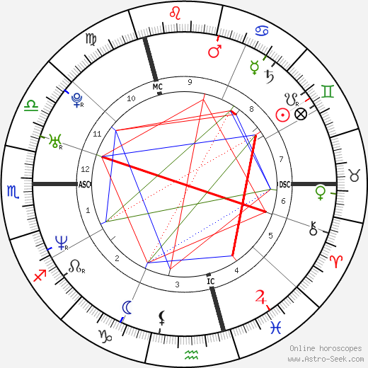 Bear Grylls astro natal birth chart, Bear Grylls horoscope, astrology