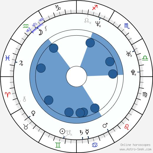Benjamin Heisenberg wikipedia, horoscope, astrology, instagram