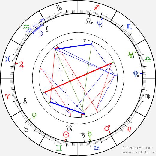 Benjamin Heisenberg birth chart, Benjamin Heisenberg astro natal horoscope, astrology