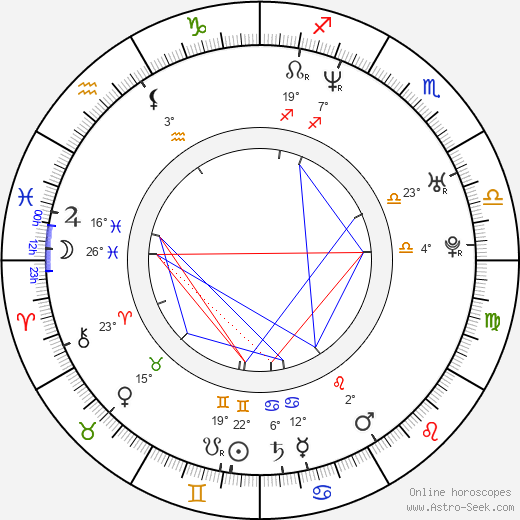 Brande Roderick birth chart, biography, wikipedia 2019, 2020