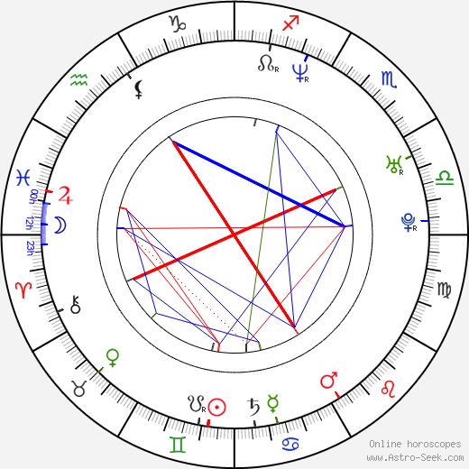 Brande Roderick astro natal birth chart, Brande Roderick horoscope, astrology