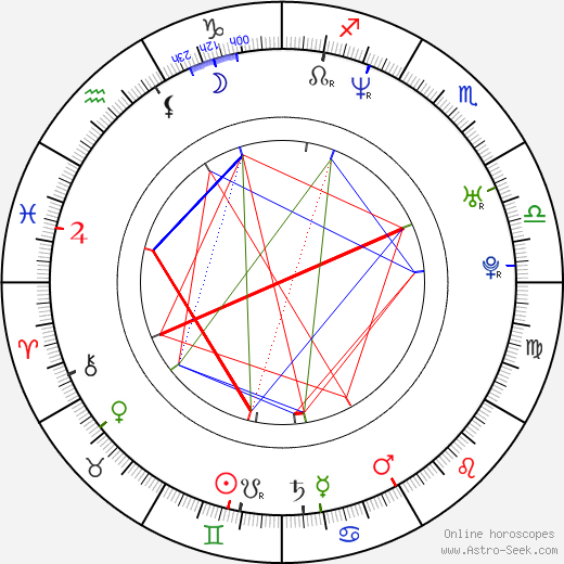 Bruno Campolo astro natal birth chart, Bruno Campolo horoscope, astrology