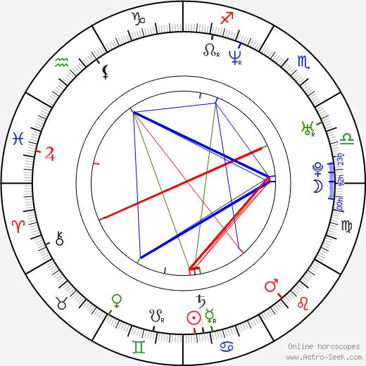 Bryan Chan birth chart, Bryan Chan astro natal horoscope, astrology