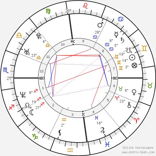Chad Allen birth chart, biography, wikipedia 2019, 2020