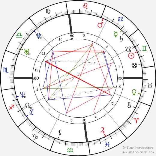 Chad Allen astro natal birth chart, Chad Allen horoscope, astrology
