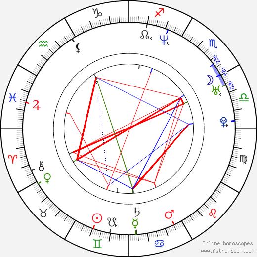 Deborah S. Craig birth chart, Deborah S. Craig astro natal horoscope, astrology