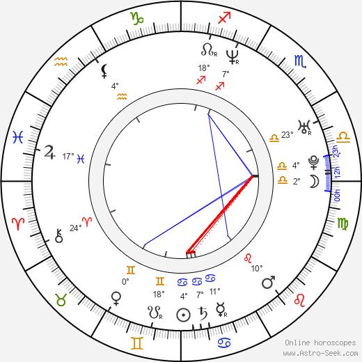 Derek Jeter birth chart, biography, wikipedia 2018, 2019