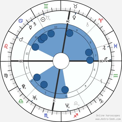 Didier Laloy wikipedia, horoscope, astrology, instagram