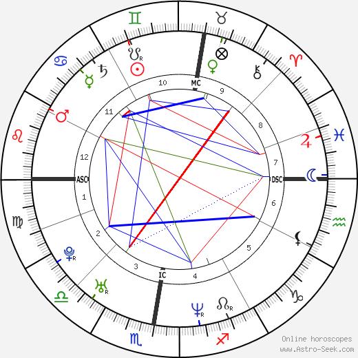 Didier Laloy tema natale, oroscopo, Didier Laloy oroscopi gratuiti, astrologia