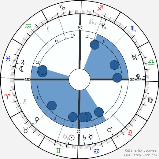 Frederic Bourdin wikipedia, horoscope, astrology, instagram