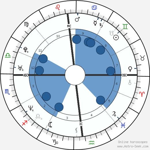 Guillaume Musso wikipedia, horoscope, astrology, instagram
