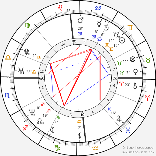 Guillaume Musso birth chart, biography, wikipedia 2019, 2020