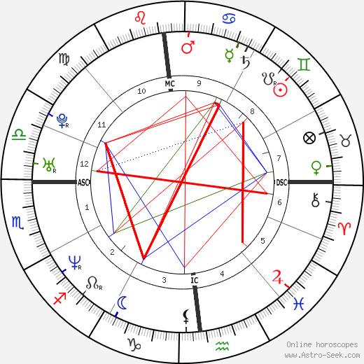 Guillaume Musso astro natal birth chart, Guillaume Musso horoscope, astrology