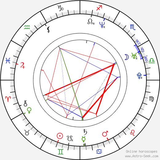 Hong-pyo Kim astro natal birth chart, Hong-pyo Kim horoscope, astrology