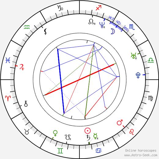 Ilram Choi birth chart, Ilram Choi astro natal horoscope, astrology