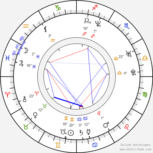 Jacek Kadlubowski birth chart, biography, wikipedia 2019, 2020