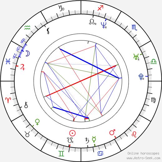 Jacek Kadlubowski astro natal birth chart, Jacek Kadlubowski horoscope, astrology