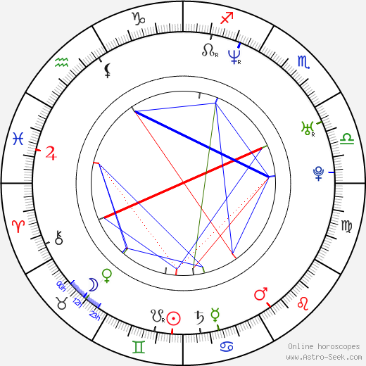 Jana Štefánková день рождения гороскоп, Jana Štefánková Натальная карта онлайн