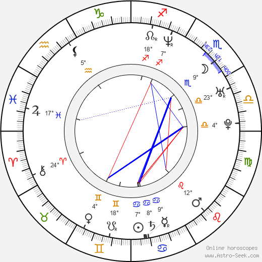 Janusz Kruciński birth chart, biography, wikipedia 2018, 2019
