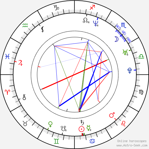 Janusz Kruciński birth chart, Janusz Kruciński astro natal horoscope, astrology
