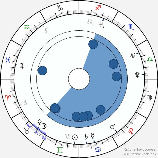 Javiera Contador wikipedia, horoscope, astrology, instagram
