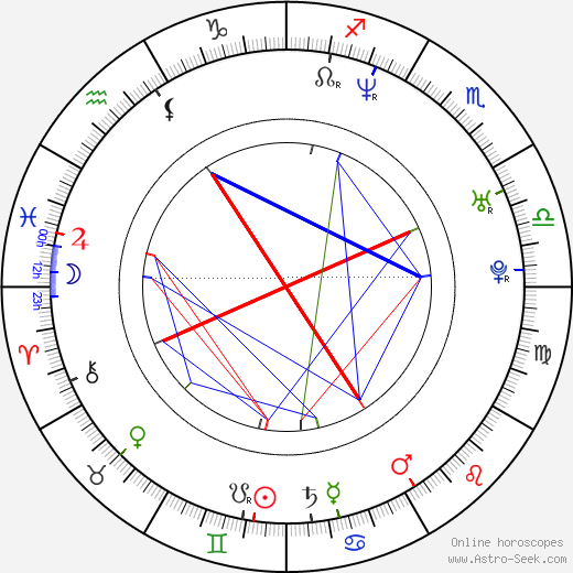 Jiří Vyorálek birth chart, Jiří Vyorálek astro natal horoscope, astrology