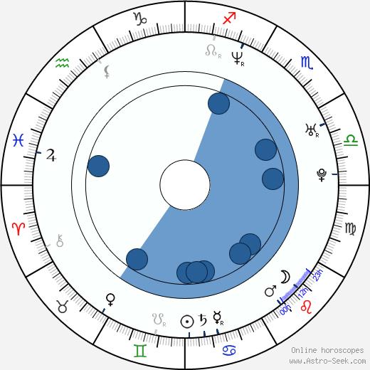 Joel Edgerton wikipedia, horoscope, astrology, instagram