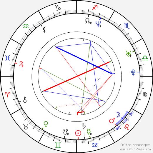 Joel Edgerton birth chart, Joel Edgerton astro natal horoscope, astrology