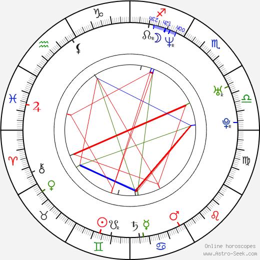 Johnny Taylor birth chart, Johnny Taylor astro natal horoscope, astrology