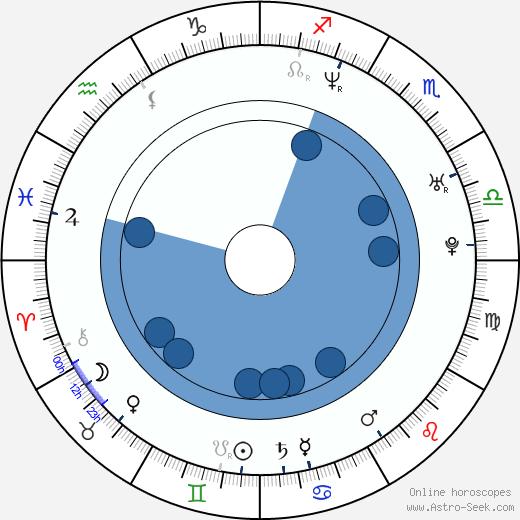 Joseph May wikipedia, horoscope, astrology, instagram
